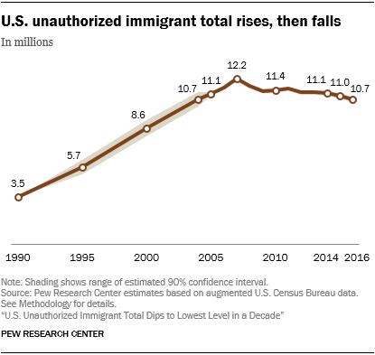 PH_2018.11.27_Unauthorized-Immigration-Estimate_1-01