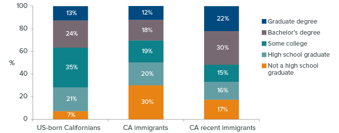 Immigrants-and-education-figure-1