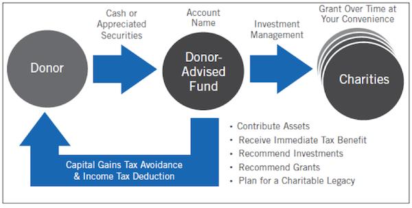 Donoradvisedfunds