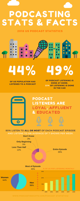 2018-Podcast-Stats-infographic