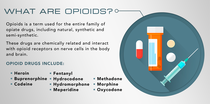 What-are-opioids
