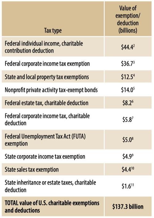 Taxexemptvaluechart
