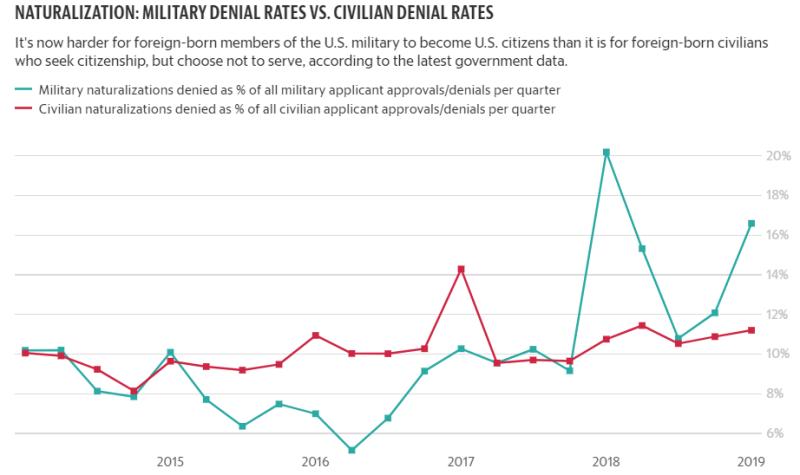 Military Denials Higher than Civilian Denials