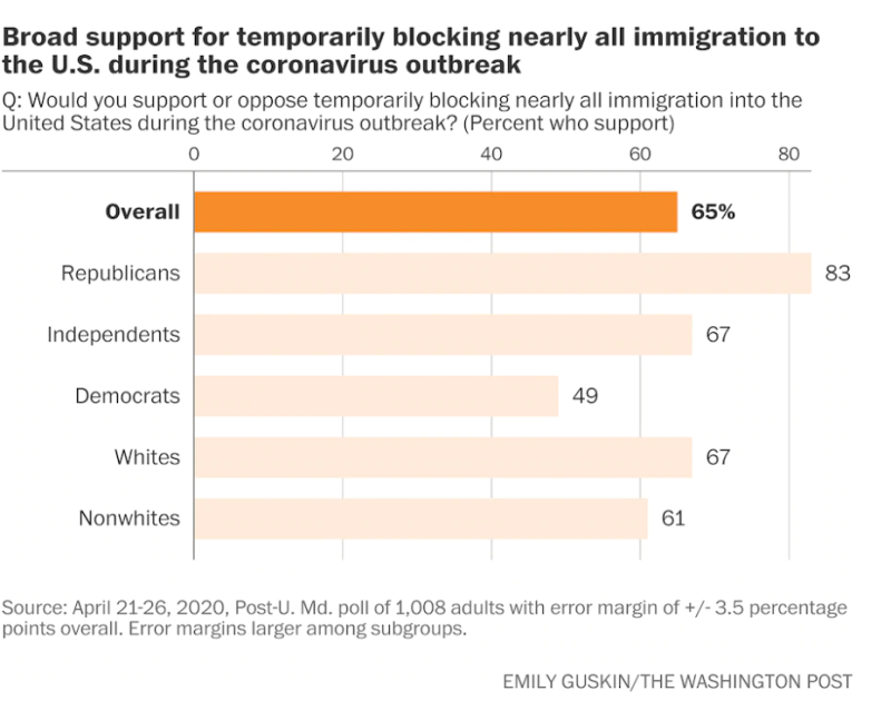 Poll supporting immigration pause