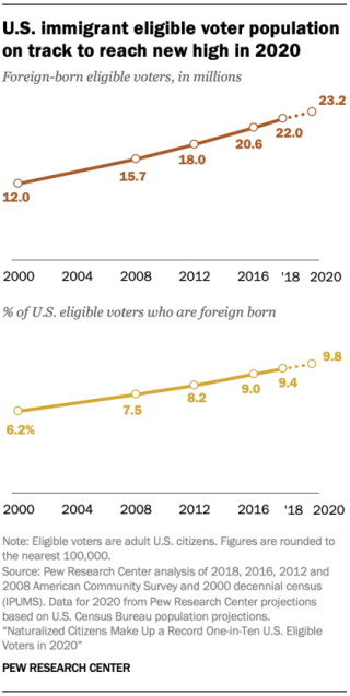 GMD_2020.02.25_immigrant-voters_0-01