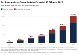 031521_cannabis_figure-1-1024x706