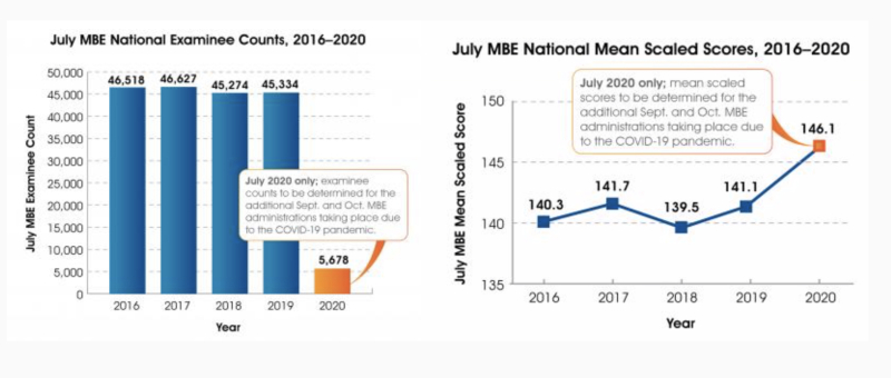 July 202 MBE Mean Score Increases