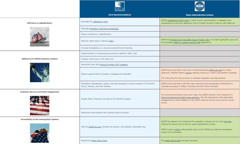 AILA Chart 2