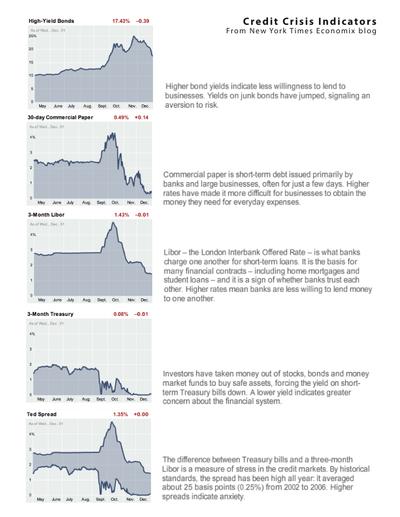 Creditcrisis_indicators