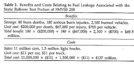 Thesis on cost benifit analysis